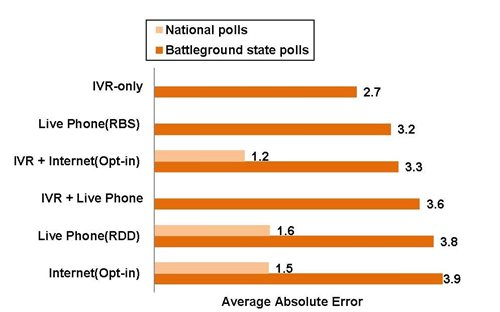 Public Opinion Polls 2012 Election